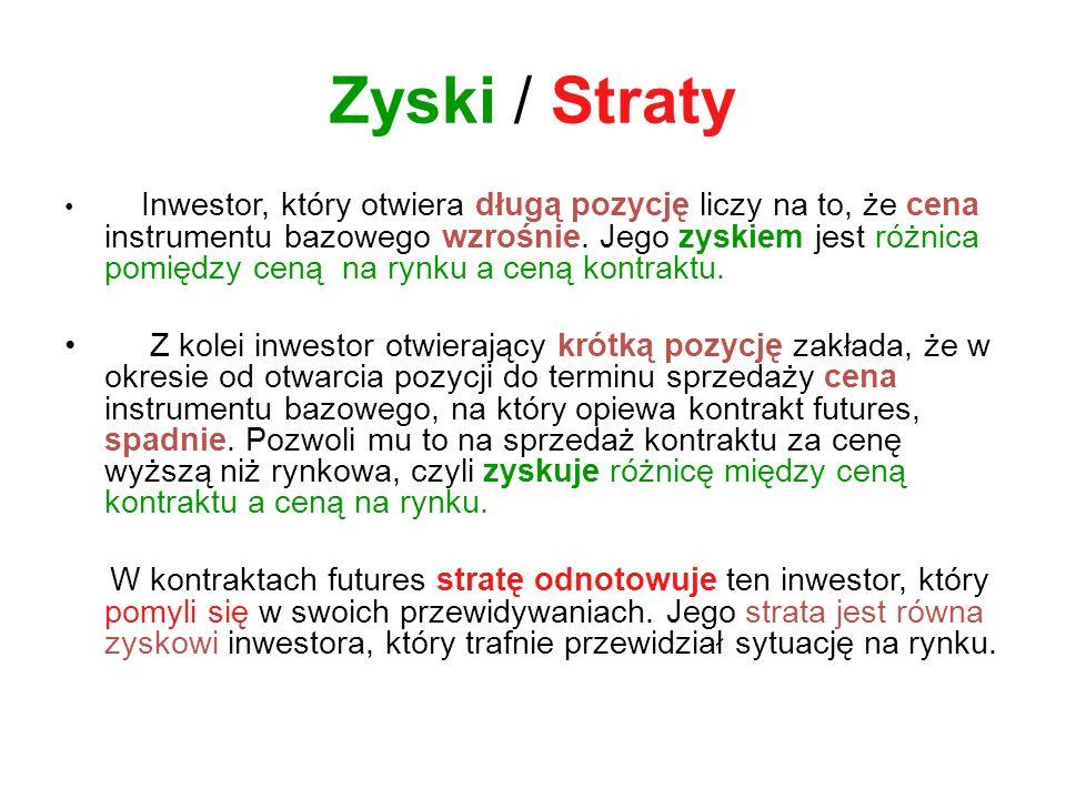 Zyski / Straty