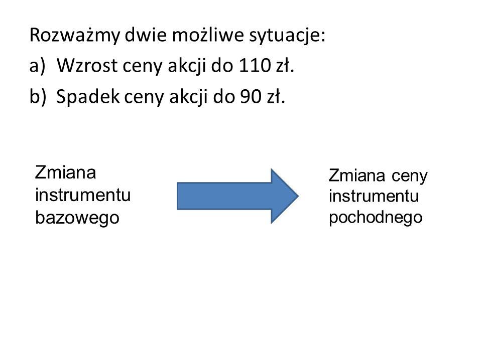 Rozważmy dwie możliwe sytuacje: Wzrost ceny akcji do 110 zł.
