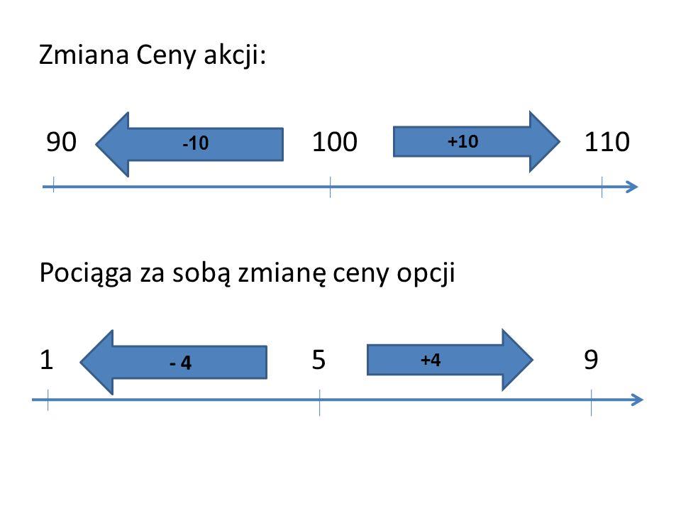 Zmiana Ceny akcji: 90 100 110 Pociąga za sobą zmianę ceny opcji 1 5 9