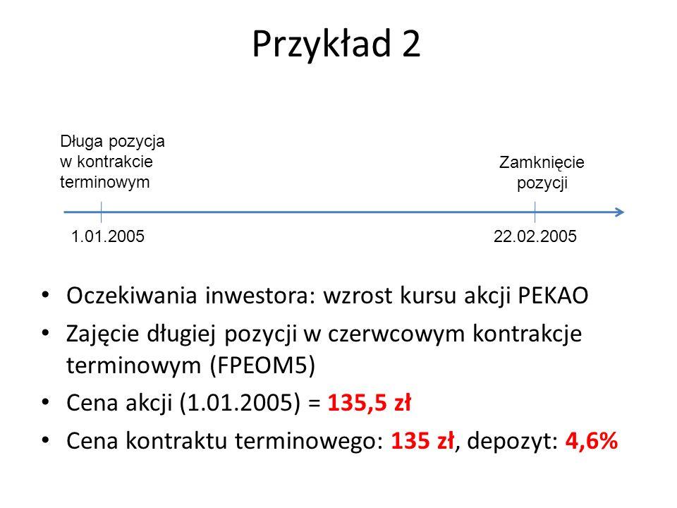 Przykład 2 Oczekiwania inwestora: wzrost kursu akcji PEKAO