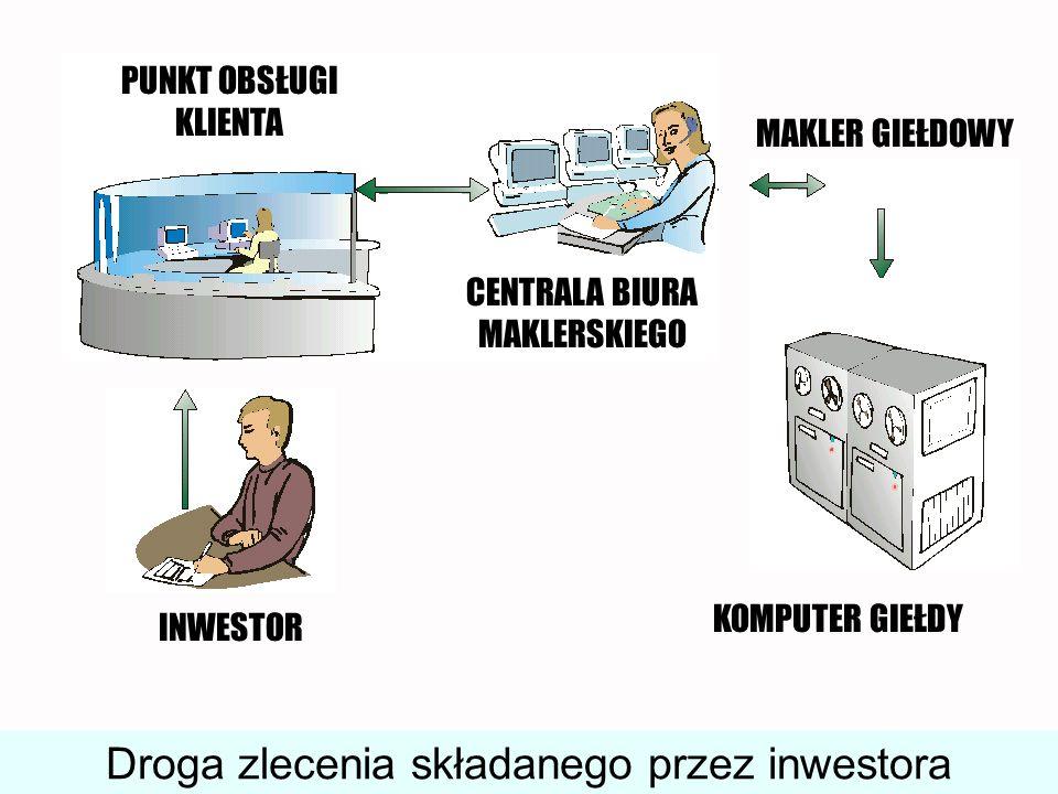 Droga zlecenia składanego przez inwestora