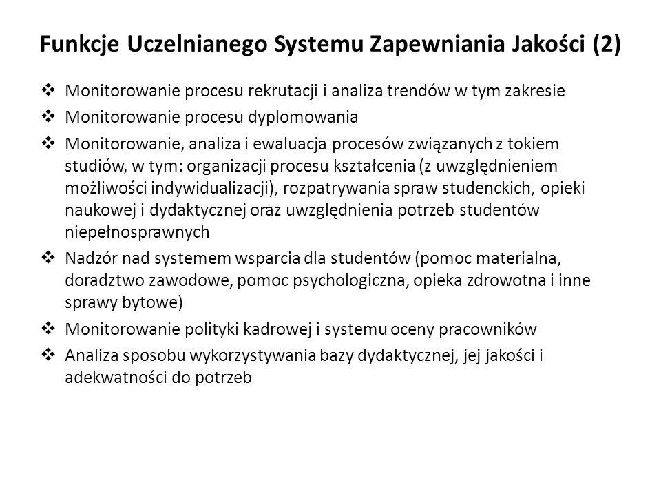 Funkcje Uczelnianego Systemu Zapewniania Jakości (2)