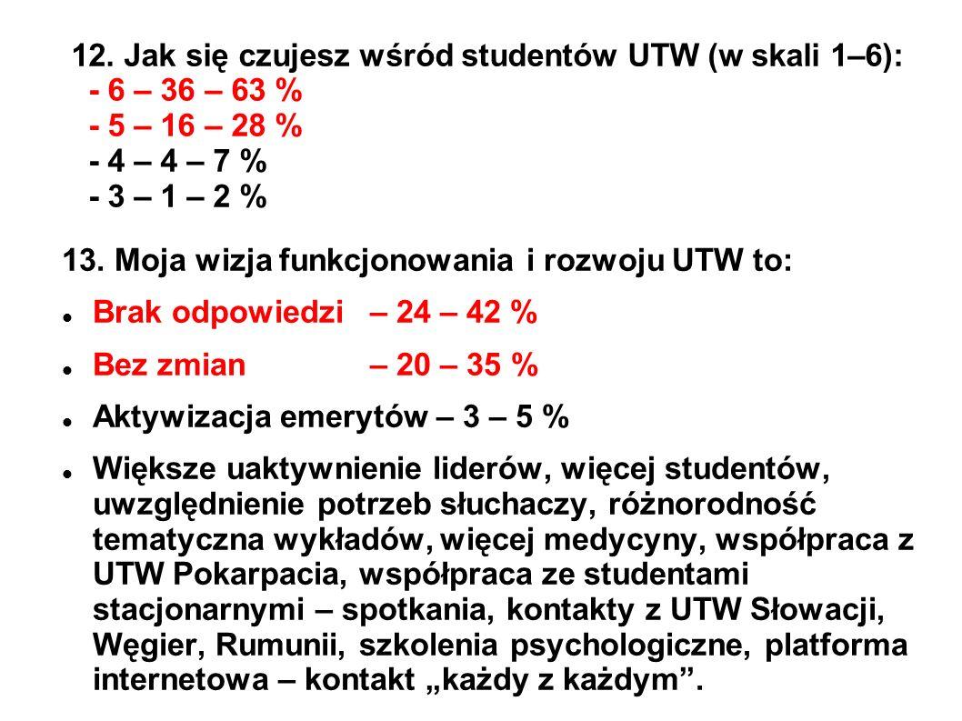 12. Jak się czujesz wśród studentów UTW (w skali 1–6): - 6 – 36 – 63 % - 5 – 16 – 28 % - 4 – 4 – 7 % - 3 – 1 – 2 %