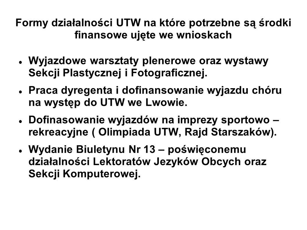 Formy działalności UTW na które potrzebne są środki finansowe ujęte we wnioskach