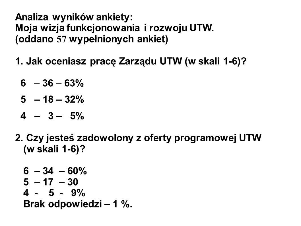Analiza wyników ankiety: Moja wizja funkcjonowania i rozwoju UTW