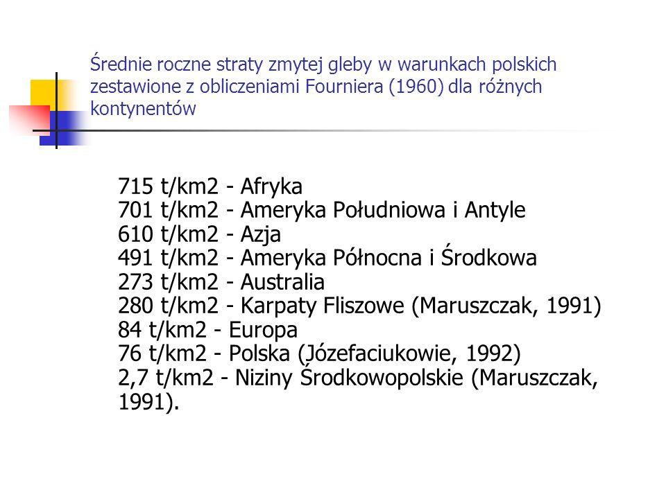 Średnie roczne straty zmytej gleby w warunkach polskich zestawione z obliczeniami Fourniera (1960) dla różnych kontynentów