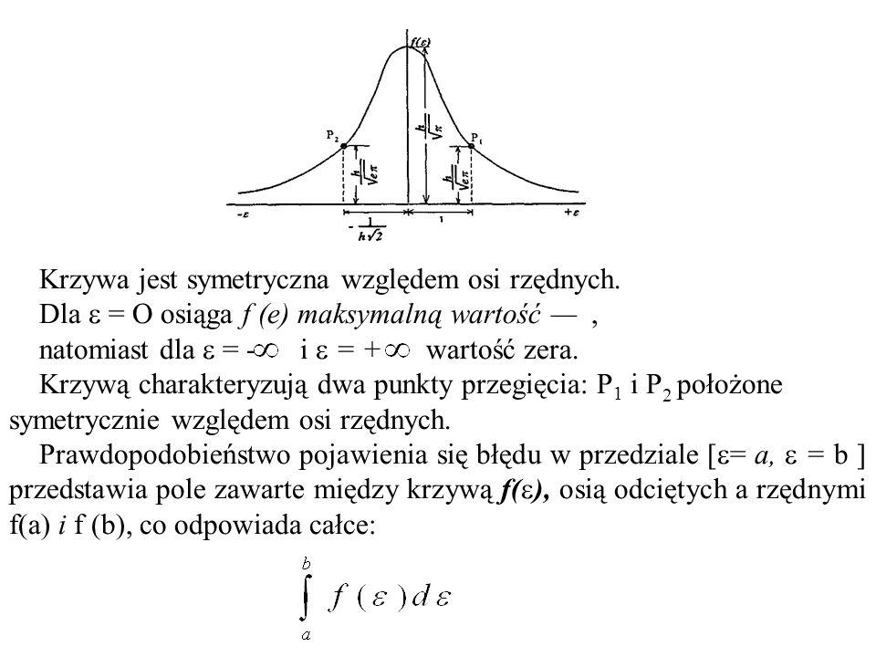 Krzywa jest symetryczna względem osi rzędnych.