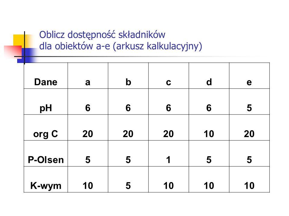 Oblicz dostępność składników dla obiektów a-e (arkusz kalkulacyjny)