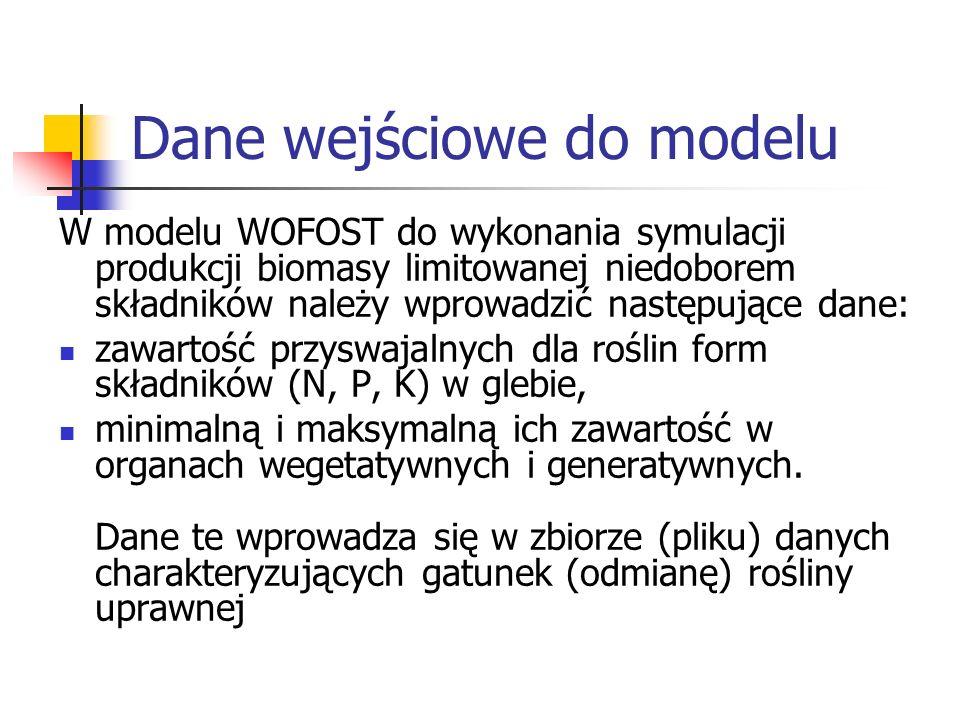 Dane wejściowe do modelu