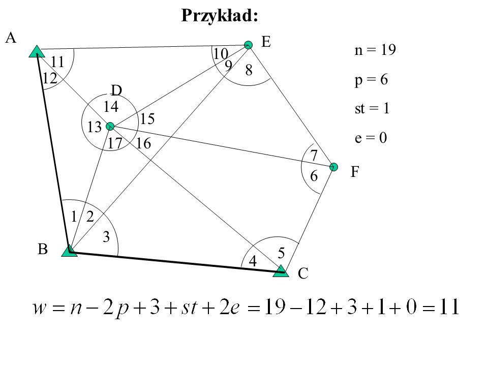Przykład: A E n = 19 p = 6 st = 1 e = 0 10 11 9 8 12 D 14 15 13 17 16