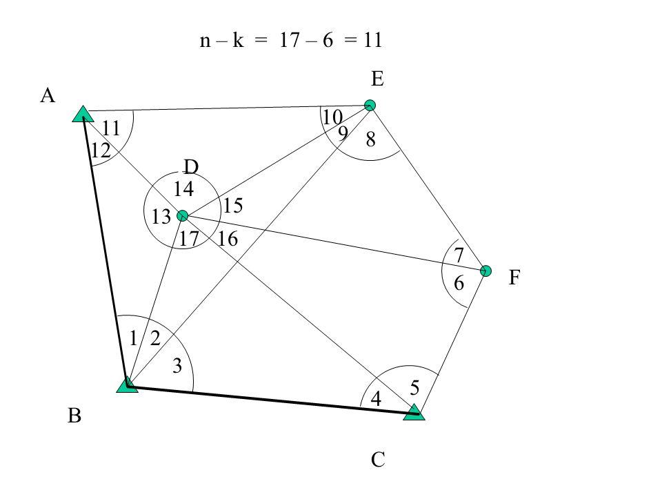 n – k = 17 – 6 = 11 E A 10 11 9 8 12 D 14 15 13 17 16 7 F 6 1 2 3 5 4 B C