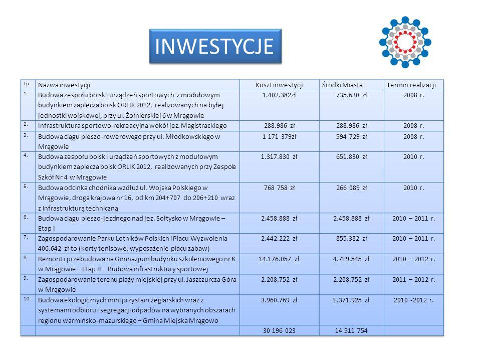 INWESTYCJE Nazwa inwestycji Koszt inwestycji Środki Miasta
