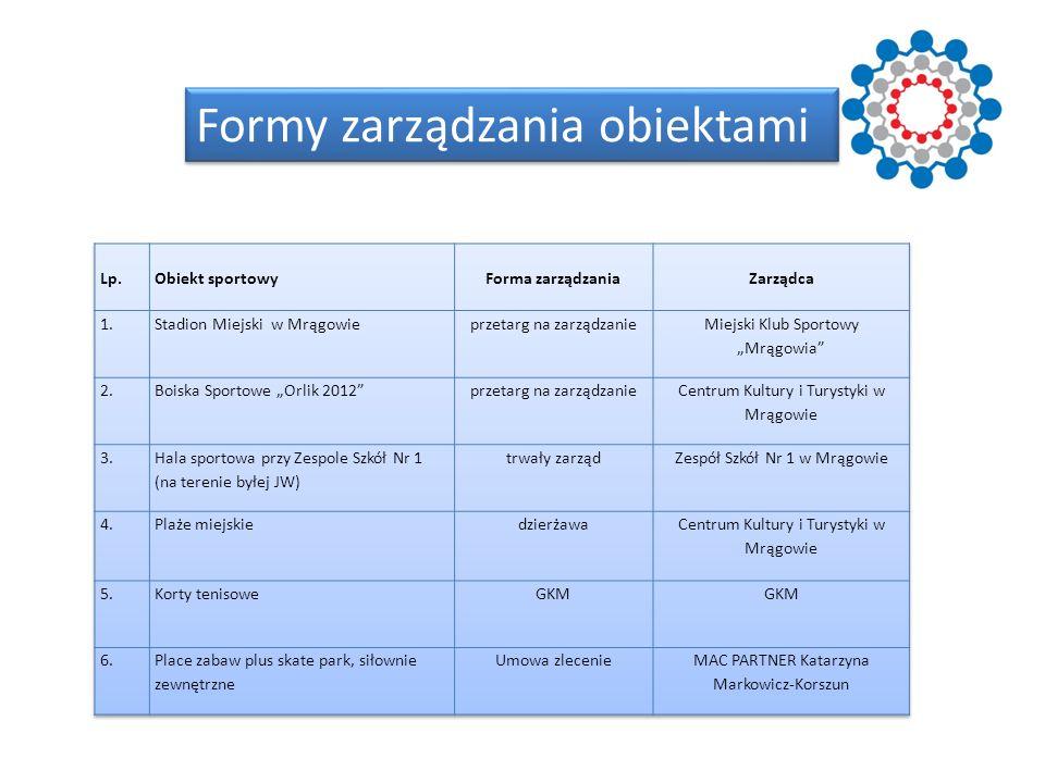 Formy zarządzania obiektami