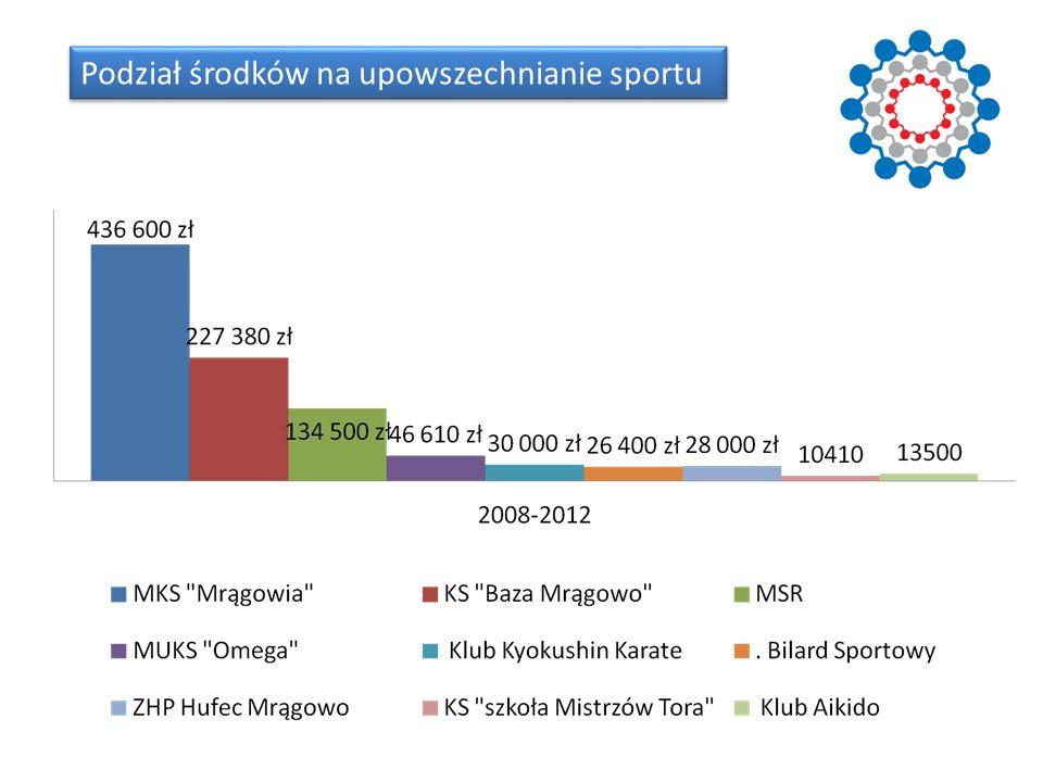 Podział środków na upowszechnianie sportu