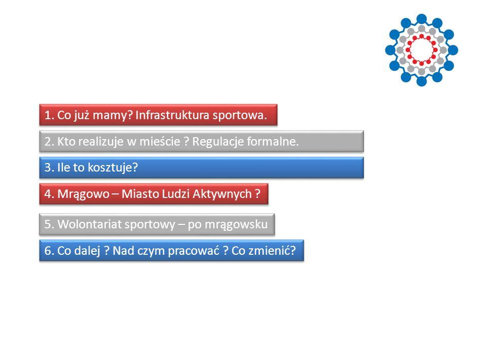 1. Co już mamy Infrastruktura sportowa.