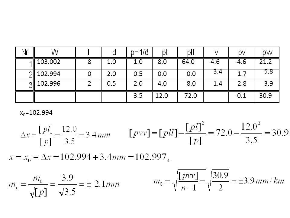 103.0028. 1.0. 1.0. 8.0. 64.0. -4.6. -4.6. 21.2. 3.4. 5.8. 102.994. 2.0. 0.5. 0.0. 0.0. 1.7. 102.996.