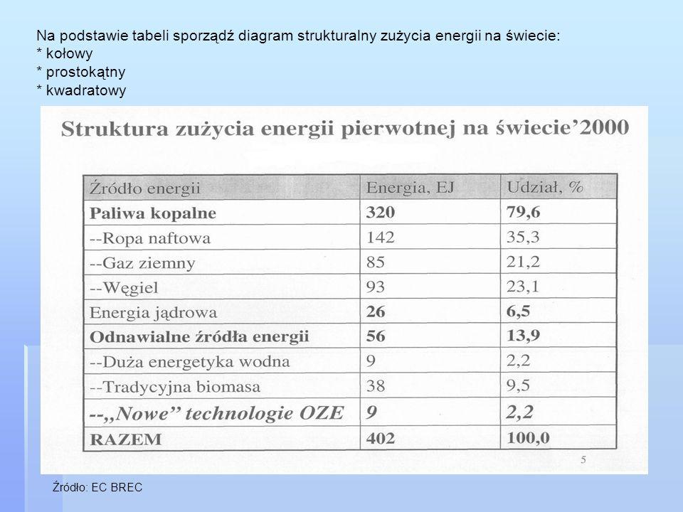 Na podstawie tabeli sporządź diagram strukturalny zużycia energii na świecie: * kołowy * prostokątny * kwadratowy