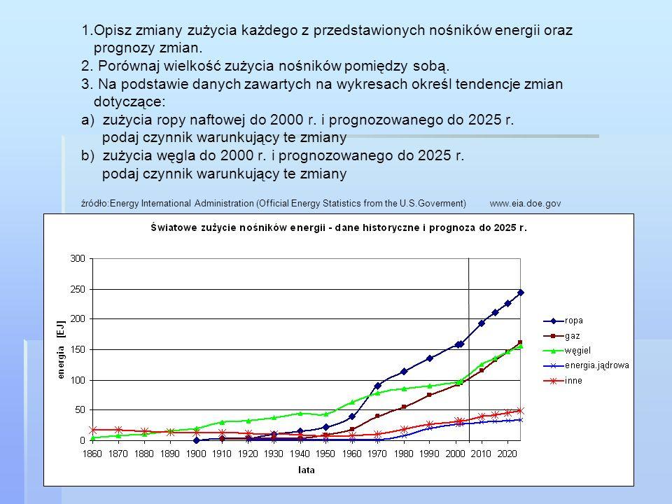 1.Opisz zmiany zużycia każdego z przedstawionych nośników energii oraz prognozy zmian.