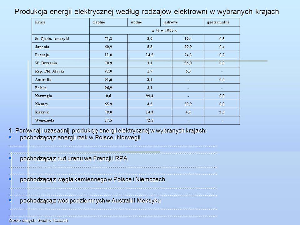 Produkcja energii elektrycznej według rodzajów elektrowni w wybranych krajach