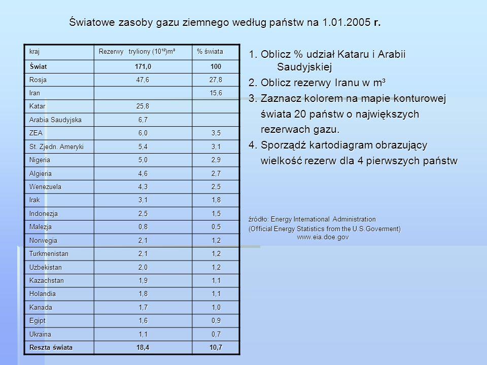 Światowe zasoby gazu ziemnego według państw na 1.01.2005 r.