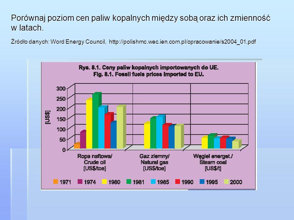 Porównaj poziom cen paliw kopalnych między sobą oraz ich zmienność w latach.