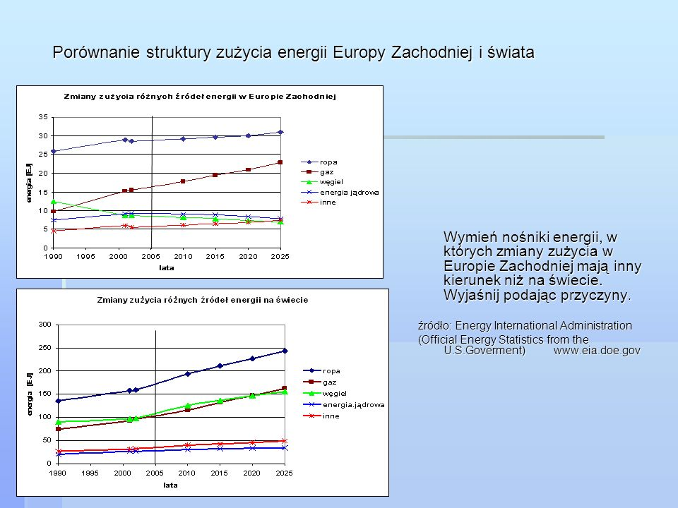 Porównanie struktury zużycia energii Europy Zachodniej i świata