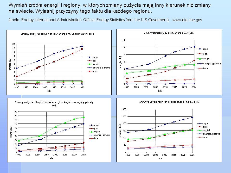 Wymień źródła energii i regiony, w których zmiany zużycia mają inny kierunek niż zmiany na świecie.