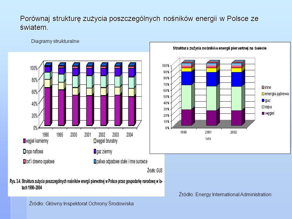 Źródło: Główny Inspektorat Ochrony Środowiska
