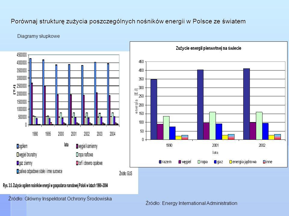 Porównaj strukturę zużycia poszczególnych nośników energii w Polsce ze światem