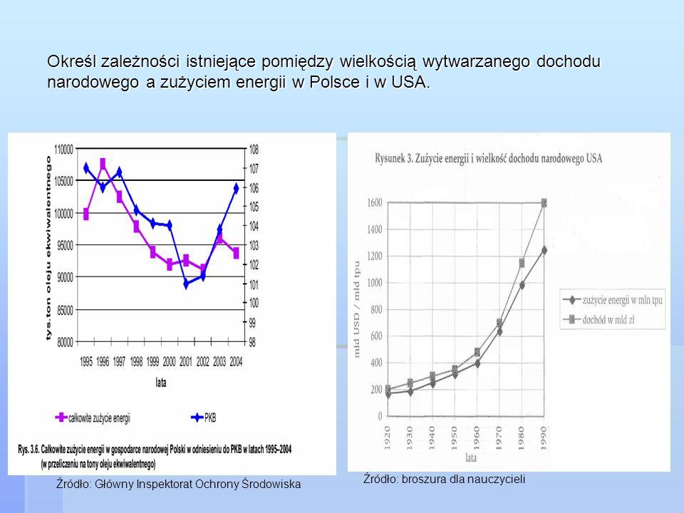 Określ zależności istniejące pomiędzy wielkością wytwarzanego dochodu narodowego a zużyciem energii w Polsce i w USA.