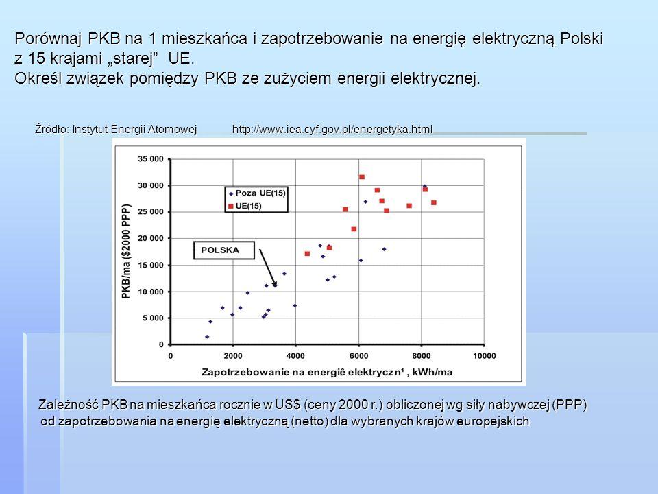 """Porównaj PKB na 1 mieszkańca i zapotrzebowanie na energię elektryczną Polski z 15 krajami """"starej UE. Określ związek pomiędzy PKB ze zużyciem energii elektrycznej."""