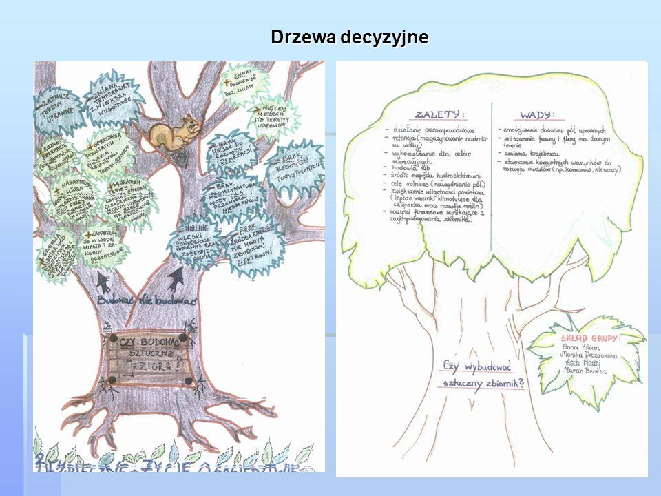 Drzewa decyzyjne