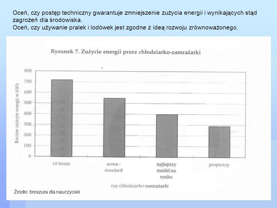 Oceń, czy postęp techniczny gwarantuje zmniejszenie zużycia energii i wynikających stąd zagrożeń dla środowiska. Oceń, czy używanie pralek i lodówek jest zgodne z ideą rozwoju zrównoważonego.