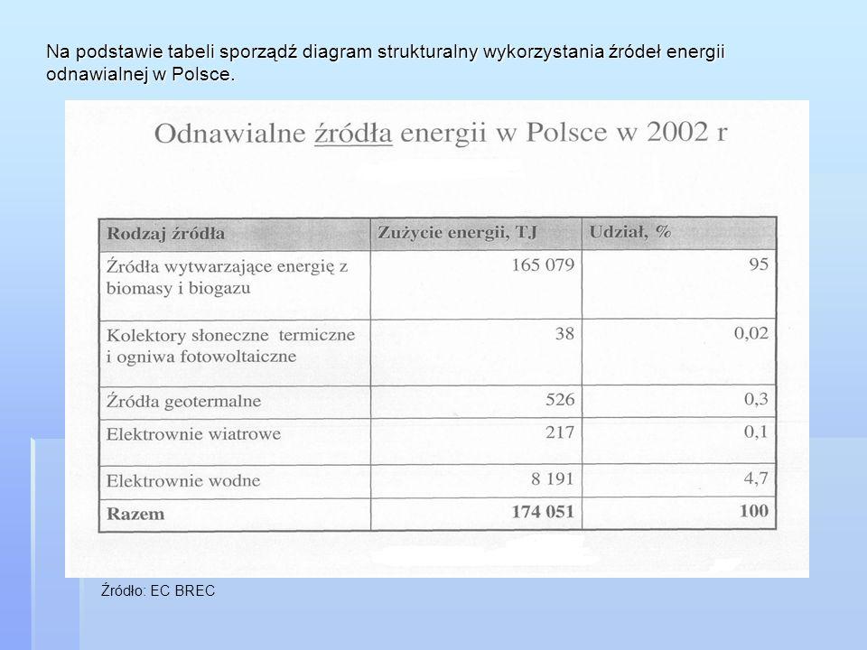 Na podstawie tabeli sporządź diagram strukturalny wykorzystania źródeł energii odnawialnej w Polsce.