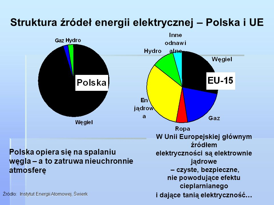 Struktura źródeł energii elektrycznej – Polska i UE