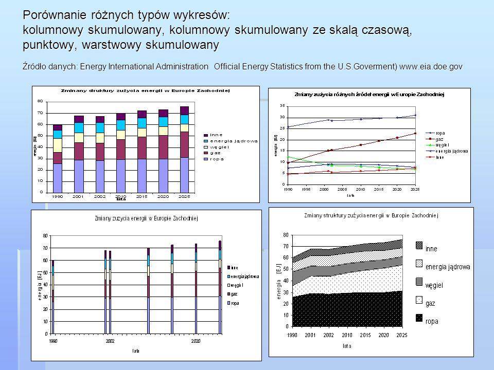 Porównanie różnych typów wykresów: kolumnowy skumulowany, kolumnowy skumulowany ze skalą czasową, punktowy, warstwowy skumulowany Źródło danych: Energy International Administration Official Energy Statistics from the U.S.Goverment) www.eia.doe.gov