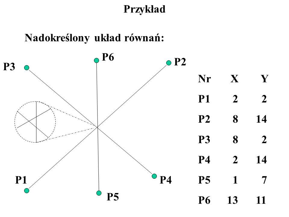 Przykład Nadokreślony układ równań: P6. P2. P3. Nr X Y. P1 2 2. P2 8 14. P3 8 2.