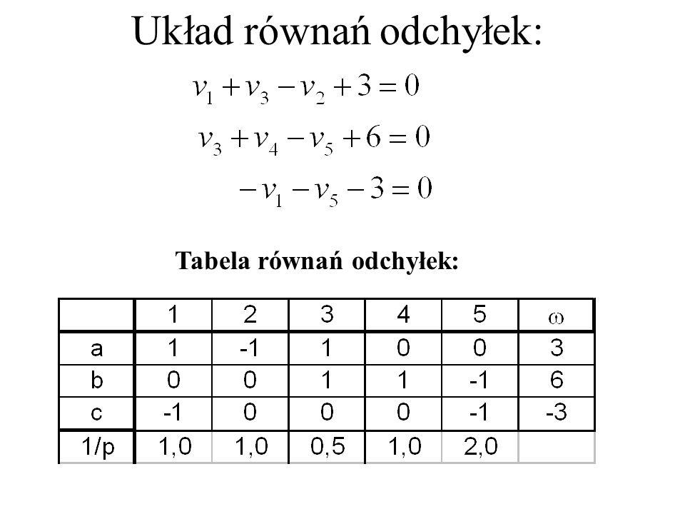 Układ równań odchyłek: