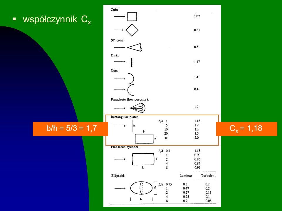 współczynnik Cx b/h = 5/3 = 1,7 Cx = 1,18