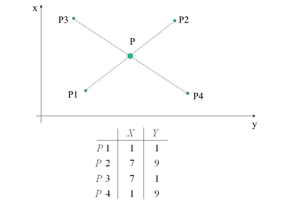 x P3 P2 P P1 P4 y