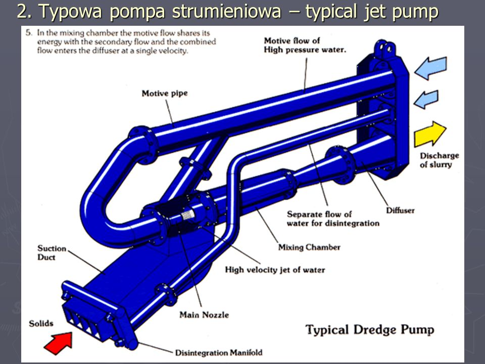2. Typowa pompa strumieniowa – typical jet pump