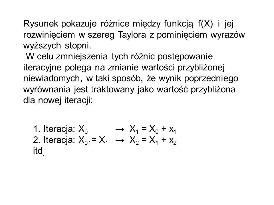 Rysunek pokazuje różnice między funkcją f(X) i jej rozwinięciem w szereg Taylora z pominięciem wyrazów wyższych stopni.
