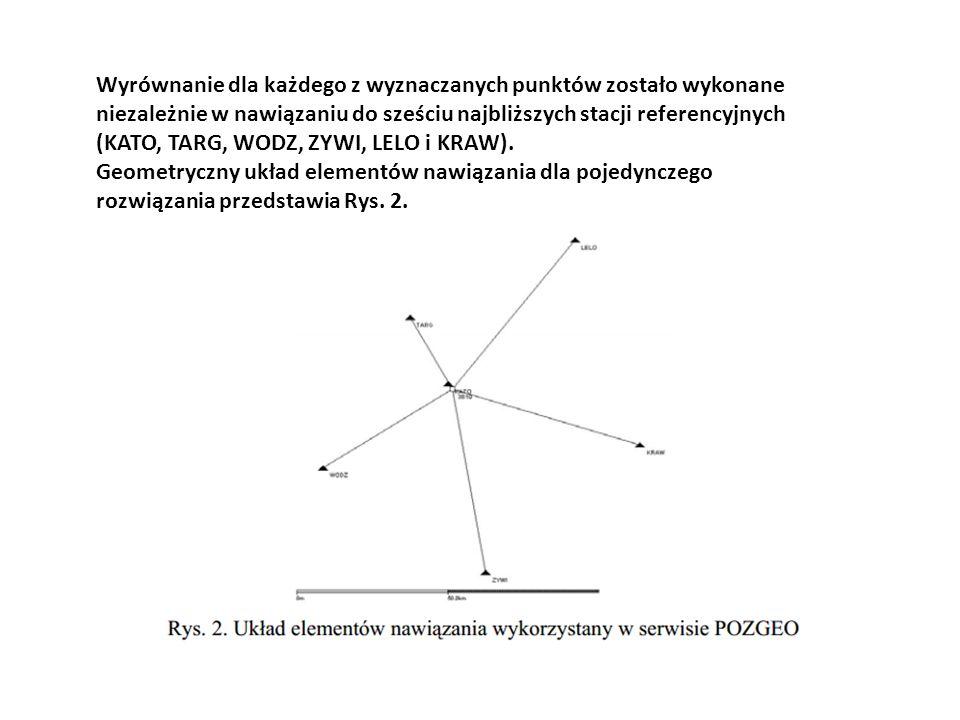Wyrównanie dla każdego z wyznaczanych punktów zostało wykonane niezależnie w nawiązaniu do sześciu najbliższych stacji referencyjnych (KATO, TARG, WODZ, ZYWI, LELO i KRAW).