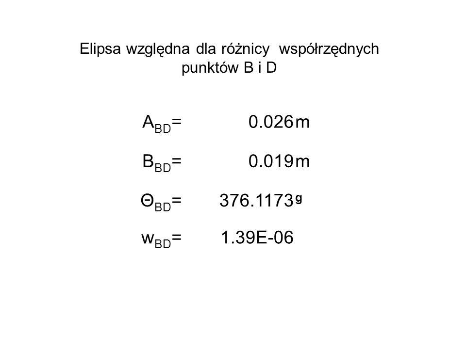 Elipsa względna dla różnicy współrzędnych punktów B i D