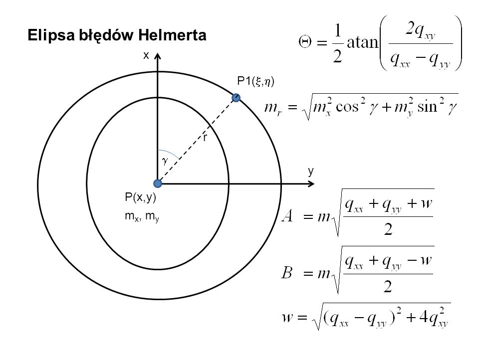 Elipsa błędów Helmerta