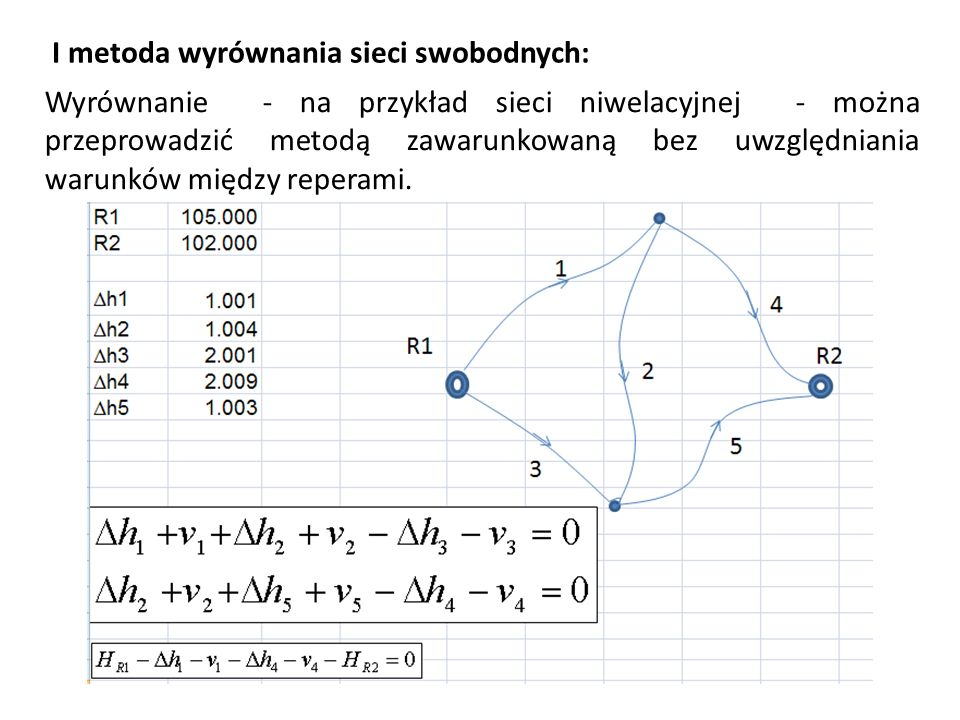 I metoda wyrównania sieci swobodnych: