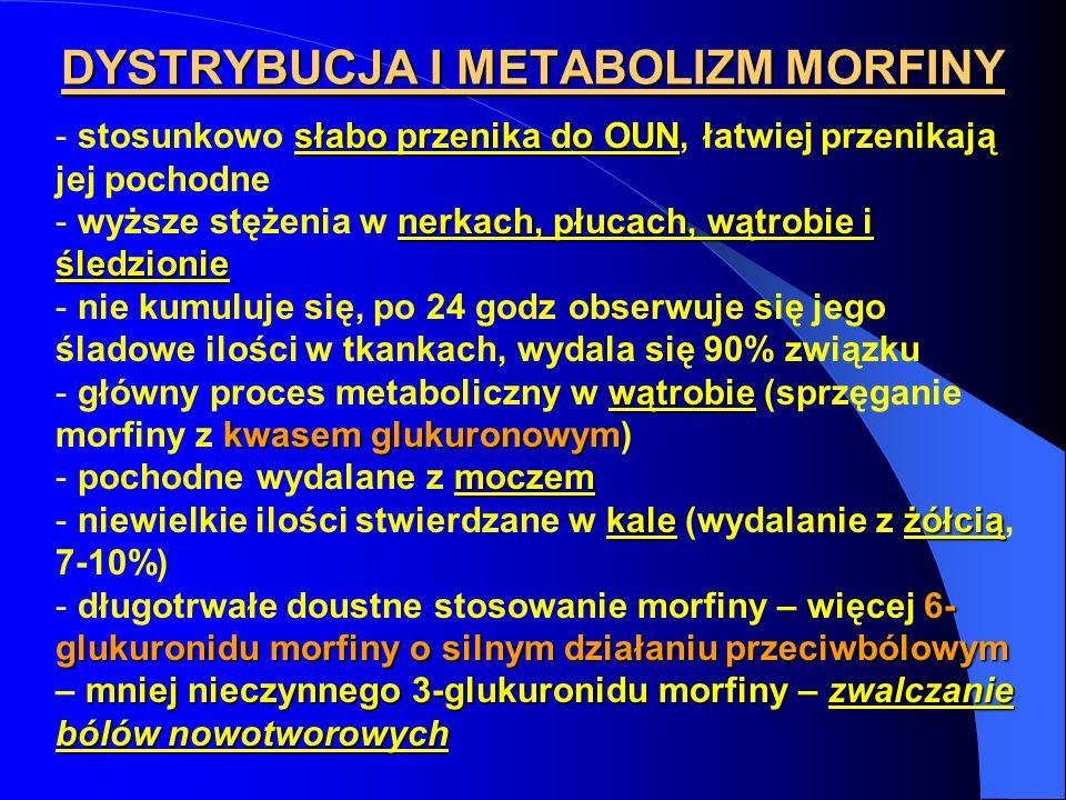 DYSTRYBUCJA I METABOLIZM MORFINY