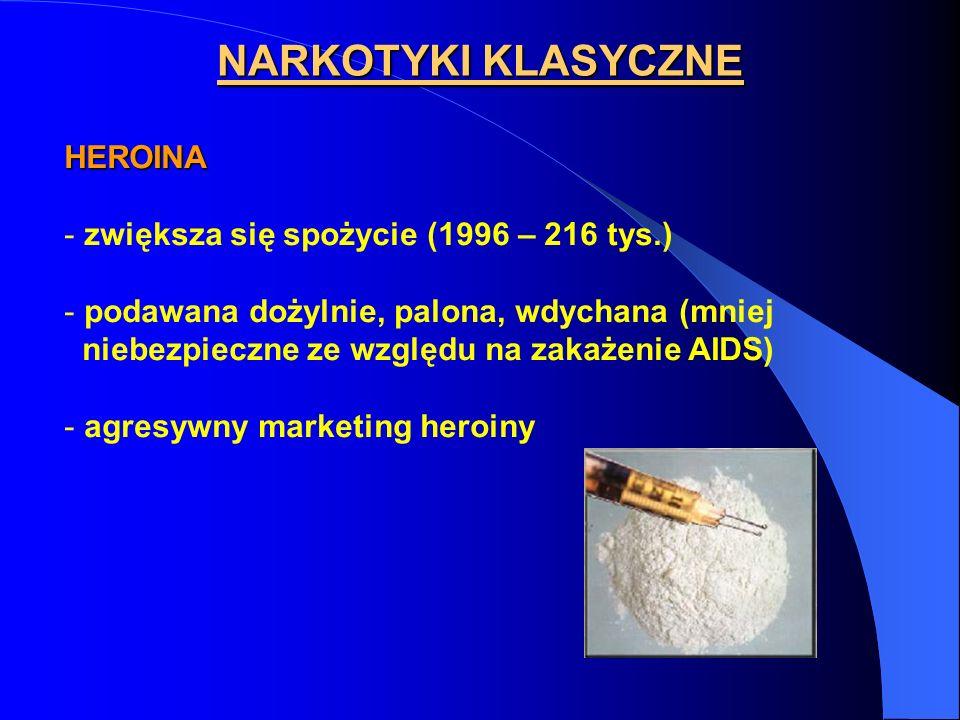 NARKOTYKI KLASYCZNE HEROINA zwiększa się spożycie (1996 – 216 tys.)