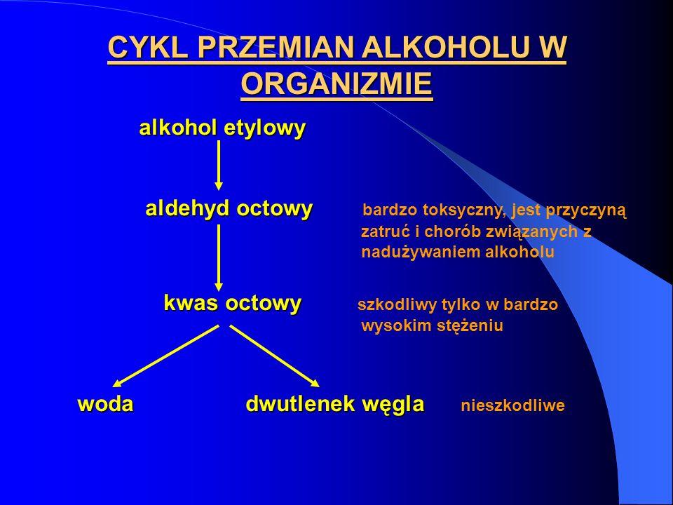 CYKL PRZEMIAN ALKOHOLU W ORGANIZMIE