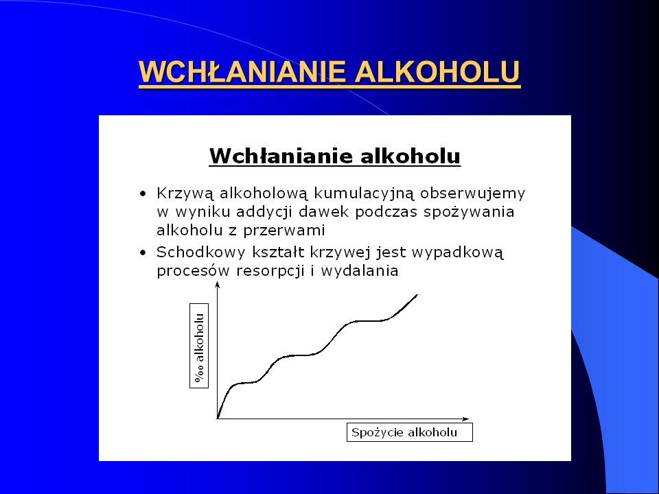 WCHŁANIANIE ALKOHOLU